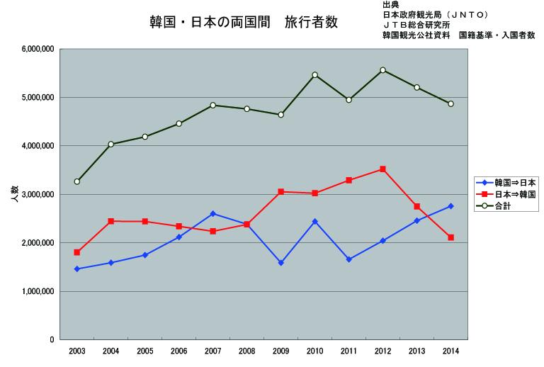 韓国日本両国間の旅行者数